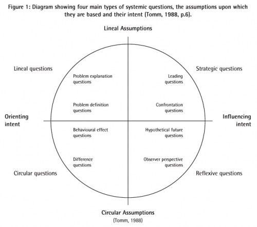 The four main types of questions, the assumptions upon which they are based and their intent (Tomm, 1988)